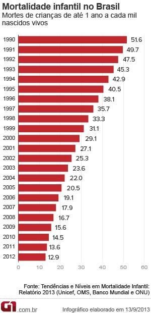 VALE ESTE - Gráfico mostra evolução da mortalidade infantil no Brasil desde 1990 (com correção). (Foto: Arte G1)