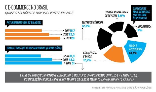 o e-commerce no brasil (Foto: Reprodução)