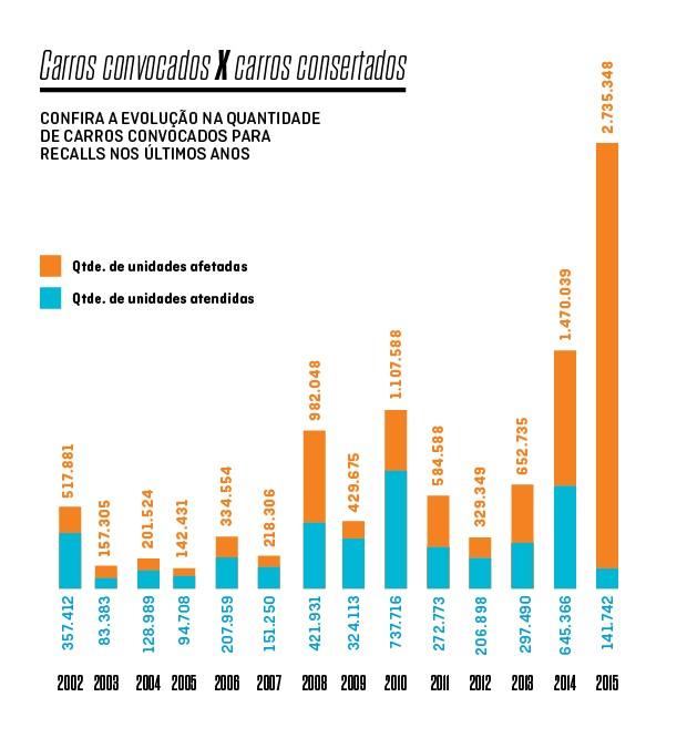 Evolução da quantidade de carros convocados para recall e reparados de 2002 a 2015 (Foto: Autoesporte)