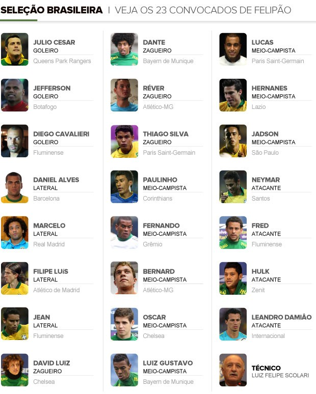 INFO convocação brasil copa das confederações (Foto: Editoria de arte)