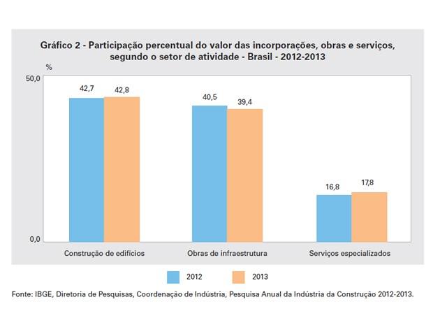 Participação percentual do valor das incorporações, obras e serviços, segundo o setor de atividade (Foto: Reprodução / IBGE)