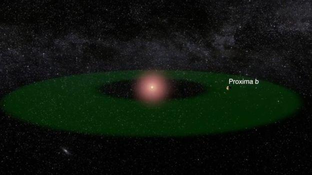 Proxima b está a uma distância de sua estrela que torna possível a existência de água líquida (Foto: ESO)