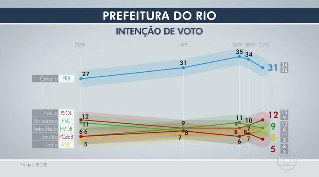 Ibope divulga nova pesquisa de intenção de voto para prefeitura do Rio de Janeiro
