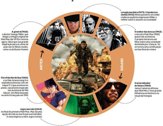 """""""Mad Max: Estrada da Fúria"""" homenageia os clássicos"""