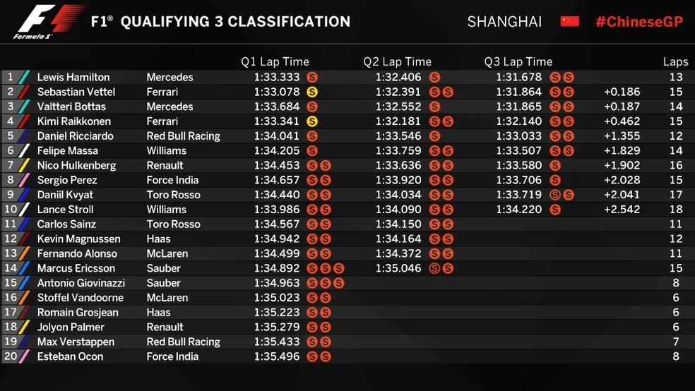 Classificação - GP da China (Foto: Reprodução)
