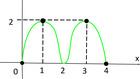 Conceito matemático é importante para se dar bem nas provas (Colégio Qi)