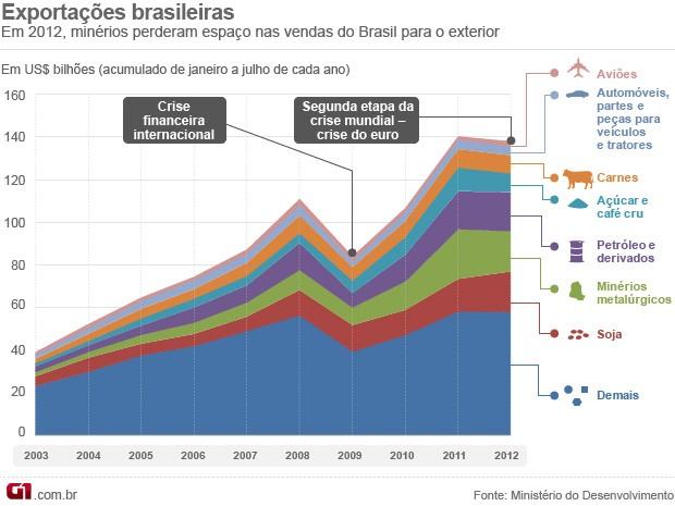 Exportações brasileiras - 2003 a 2012 (Foto: Editoria de Arte/G1)