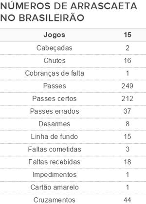 Tabela com os números de Arrascaeta pelo Cruzeiro, no Campeonato Brasileiro (Foto: GloboEsporte.com)