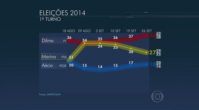 Dilma tem 40%, Marina 27% e Aécio 18%, aponta pesquisa Datafolha