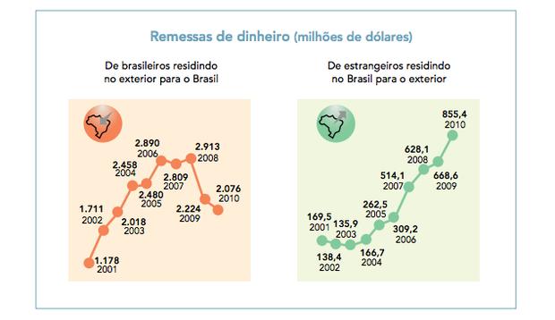 Remessas de dinheiro (Foto: Adaptado de O Globo, 31/10/2011.)