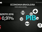 Economia brasileira tem a maior queda desde maio de 2015