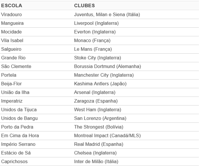 Tabela - escolas de samba x clubes de futebol