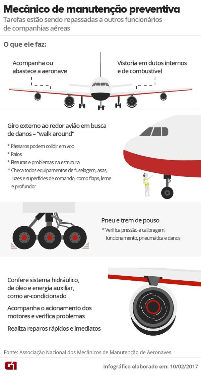 [Brasil] Companhias aéreas demitem mais de 600 mecânicos em aeroportos, diz sindicato Manutencao-voovale-esta