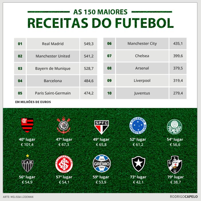 Infográfico: as 150 receitas do futebol
