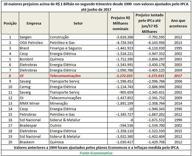 20 maiores prejuízos acima de R$ 1 bilhão no segundo trimestre desde 1990 com valores ajustados pelo IPCA (Foto: Economatica)