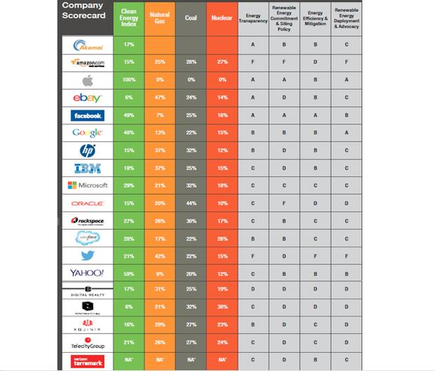 Tabela com dados sobre empresas (Foto: Reprodução)