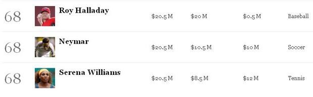 neymar lista forbes (Foto: Reprodução/Forbes)