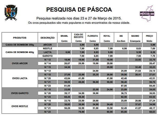 Pesquisa indica preços de chocolate para a Páscoa 2015 em Barra Mansa (Foto: Divulgação/Procon/Prefeitura Barra Mansa)