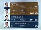 Crivella e Freixo disputam o segundo turno para a Prefeitura do Rio