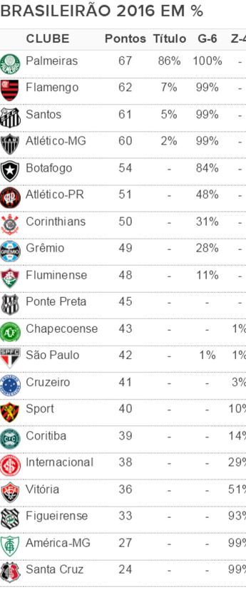 Chances G-6 e Z-4 Brasileirão 2016 - 33ª rodada (Foto: GloboEsporte.com)
