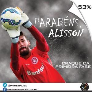 Alisson é escolhido como o craque da fase inicial da Primeira Liga  (Foto: Reprodução / Twitter)