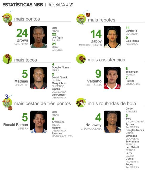info pacotão NBB 21 (2) (Foto: arte esporte)