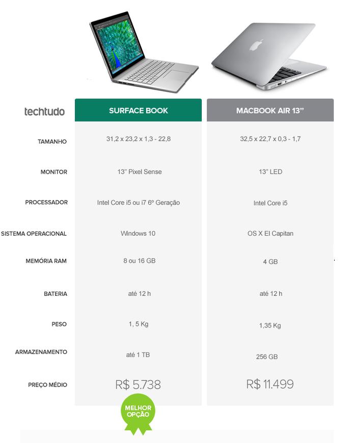 Ficha técnica dos notebooks Surface Book e MacBook Air (Foto: Arte/TechTudo)