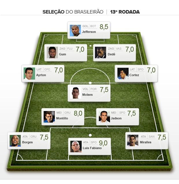 Seleção da 13ª rodada brasileiro 2012 (Foto: Editoria de arte / Globoesporte.com)