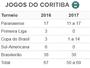 Sem Primeira Liga e Sul-Americana, Coxa tem calendário enxuto para 2017