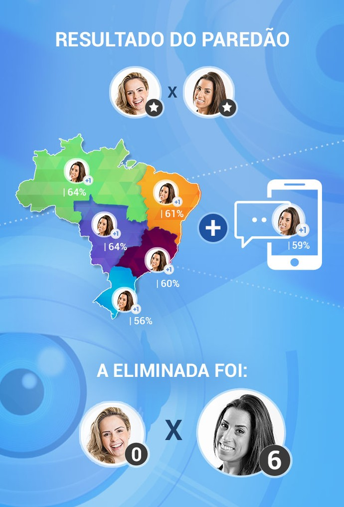Confira o panorama da votação do Paredão em todo o Brasil (Foto: Scintilla Lima/Gshow)