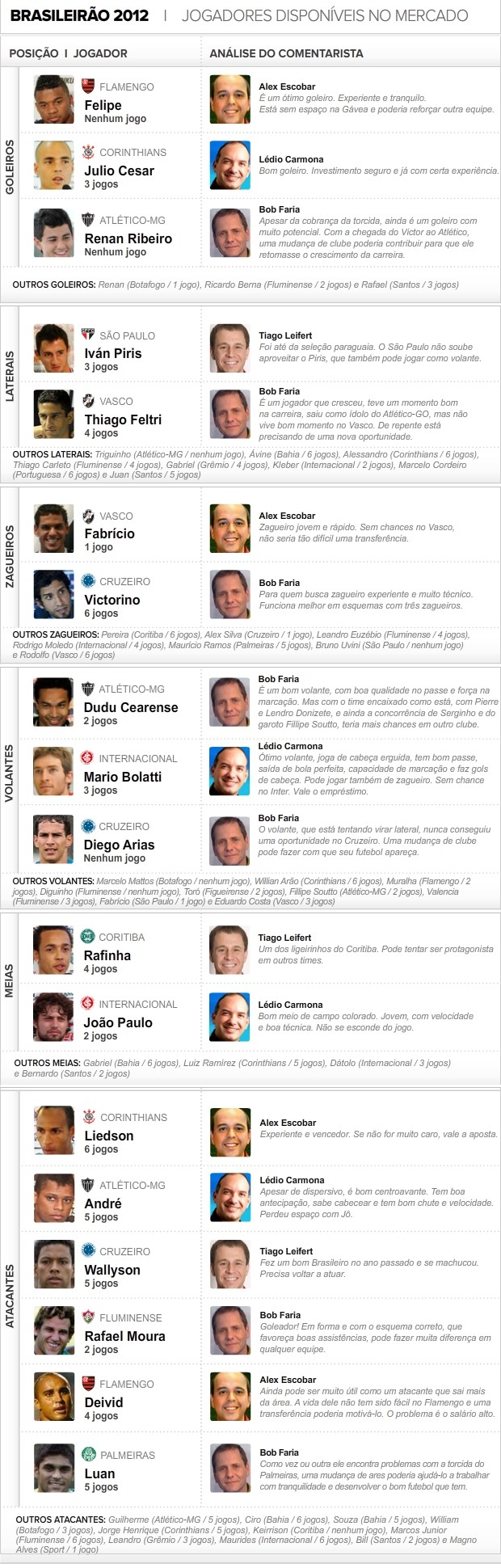 Info_Jogadores-Mercado_03_3 (Foto: arte esporte)