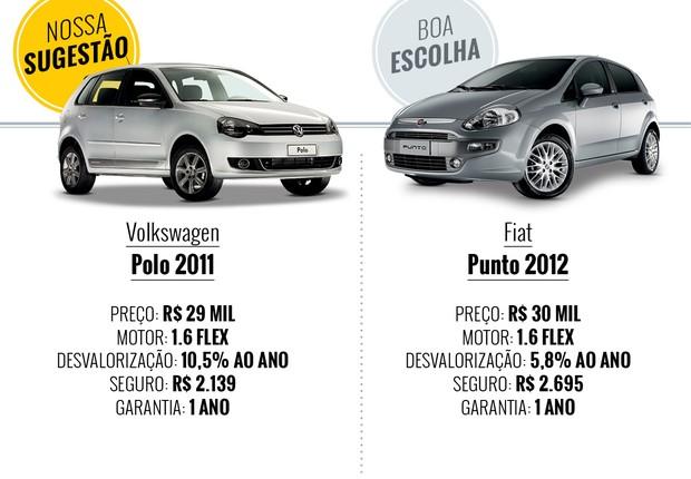 Que carro eu compro - Polo e Punto (Foto: Autoesporte)