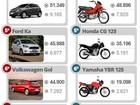 Veja 10 carros e 10 motos mais vendidos no 1º semestre de 2015