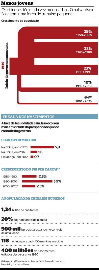 Menos jovens (Foto: reprodução/Revista ÉPOCA)