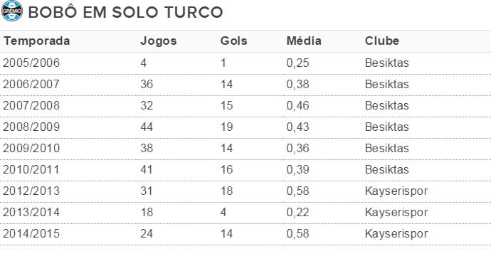 Tabela grêmio Bobô  (Foto: Reprodução)