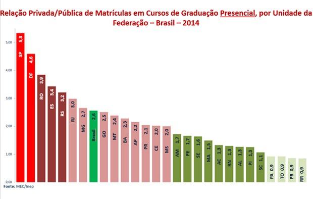 Veja a relação de matrículas nas redes privada e pública em cursos de graduação em cada estado do Brasil (Foto: Reprodução/Inep)