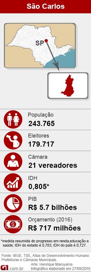 Eleições 2016 em São Carlos (Foto: Arte G1)