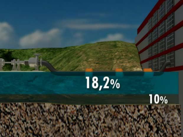 Volume morto concentra cerca de 28% da capacidade do sistema. Serão usados 18,2%. (Foto: Reprodução/TV Globo)