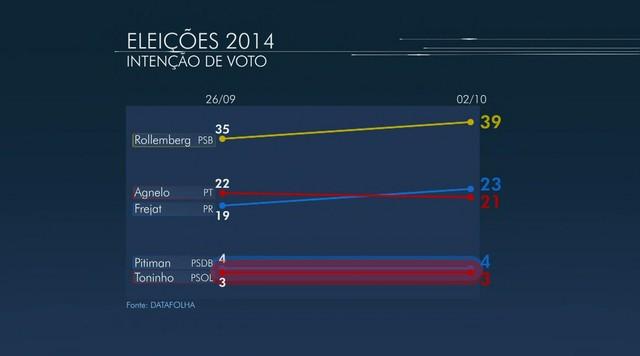 Divulgada mais uma pesquisa sobre a eleição para o governo do DF