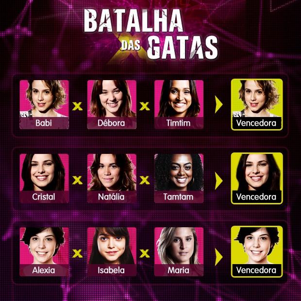 Batalha de Gatas 4 - Alexia vencedora (Foto: Malhação / TV Globo)