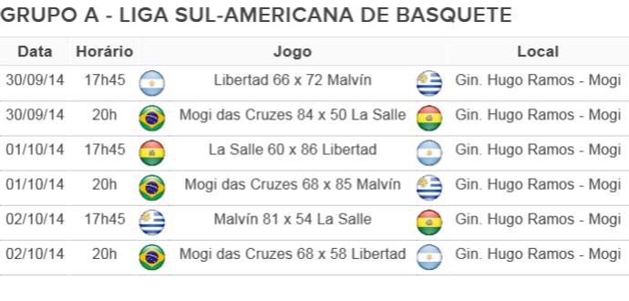Tabela Resultados Sul-Americana 02/10 (Foto: Arte: GloboEsporte.com)