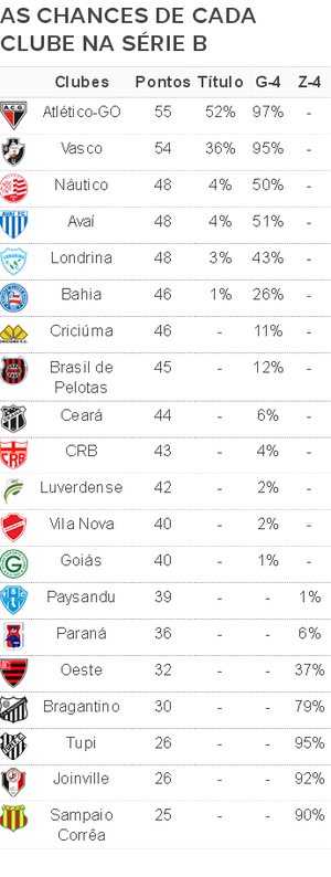 Chances Série B 30ª rodada (Foto: Infoesporte)