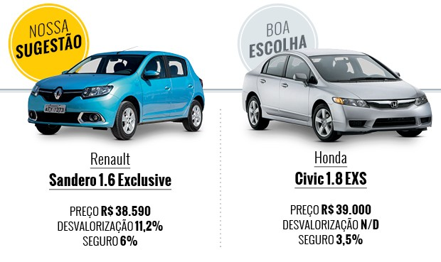 Renault Sandero vs Honda Civic_Que carro eu compro (Foto: Autoesporte)