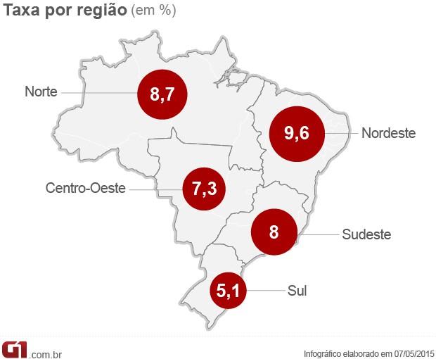 Desemprego por regiões (Foto: Editoria de Arte/G1)