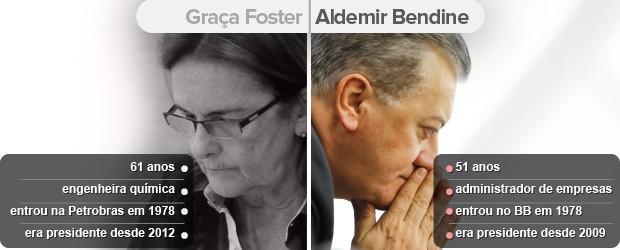 selo novo presidente Petrobras Aldemir Bendine (Foto: Editoria de arte/G1)