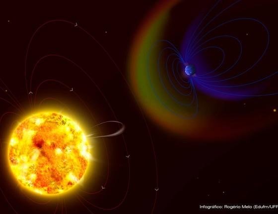 Se não tivesse um campo magnético forte o bastante, a Terra teria sido varrida pelos ventos de um Sol jovem (Foto: Edufrn/UFRN)