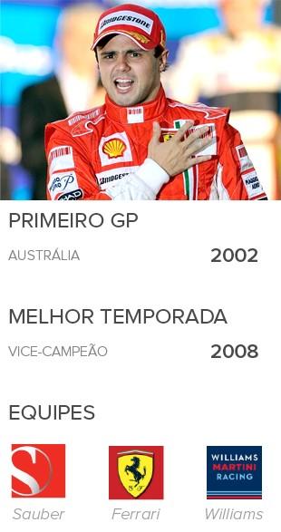 INFO Felipe Massa, 15 anos de formula 1