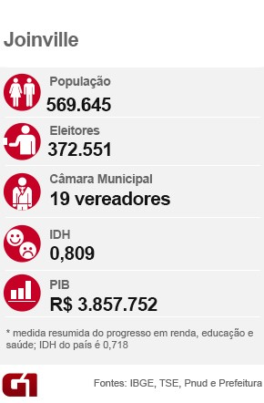 Raio-X Joinville (Foto: Arte/G1)