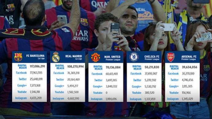 Torcida pesquisa sobre clubes nas redes sociais Times da Europa (Foto: Editoria de Arte)