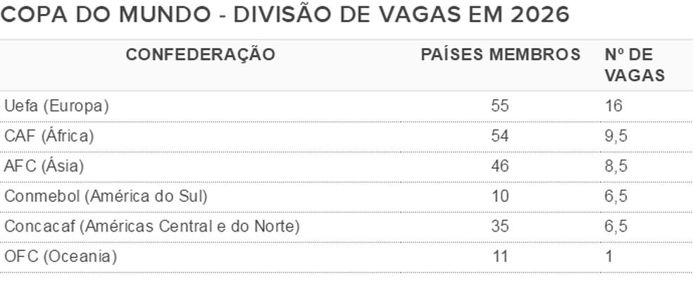 A divisão de vagas da Copa de 2026, que terá 48 competidores (Foto: GloboEsporte.com)